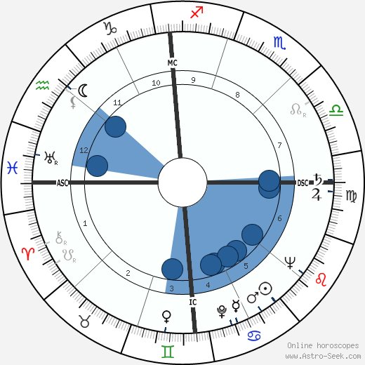 Ted Schroeder wikipedia, horoscope, astrology, instagram