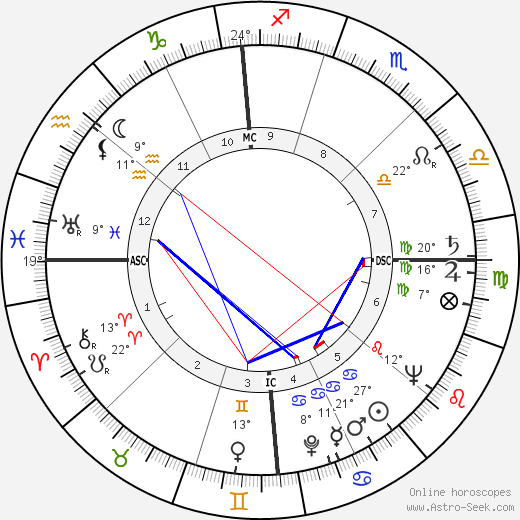 Ted Schroeder birth chart, biography, wikipedia 2017, 2018