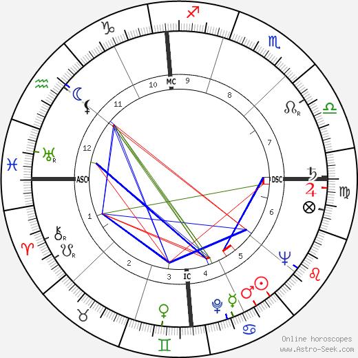 Тед Шрёдер Ted Schroeder день рождения гороскоп, Ted Schroeder Натальная карта онлайн