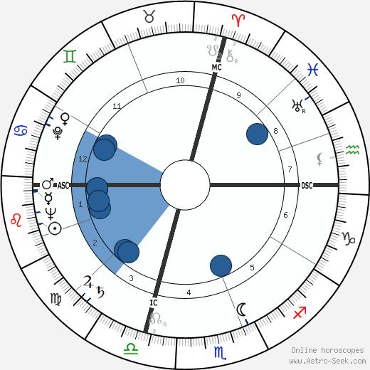 Alex Haley wikipedia, horoscope, astrology, instagram