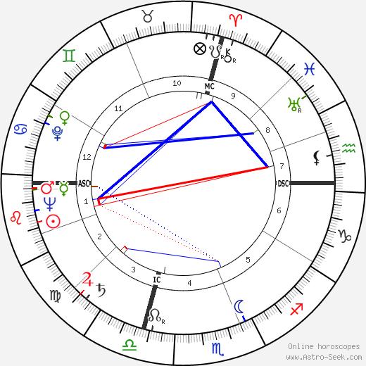 Алекс Хейли Alex Haley день рождения гороскоп, Alex Haley Натальная карта онлайн