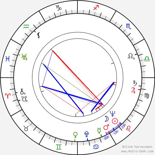 André Dumas astro natal birth chart, André Dumas horoscope, astrology