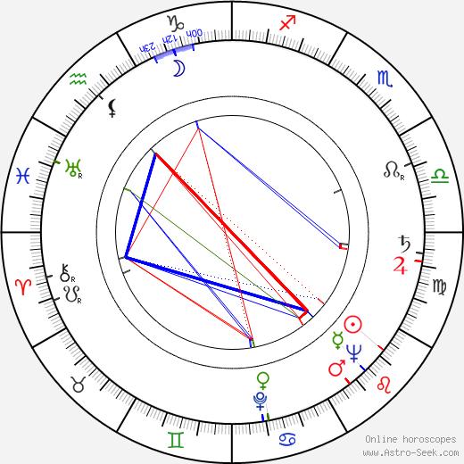 August Kowalczyk birth chart, August Kowalczyk astro natal horoscope, astrology
