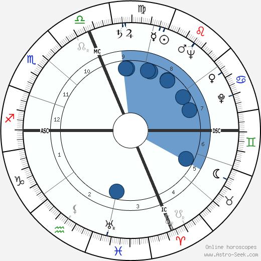 Bernard Epton wikipedia, horoscope, astrology, instagram