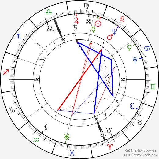 Bernard Epton tema natale, oroscopo, Bernard Epton oroscopi gratuiti, astrologia