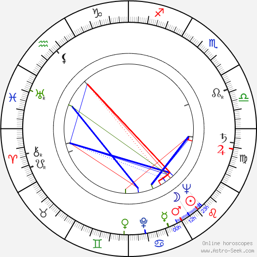 Birgitta Arman birth chart, Birgitta Arman astro natal horoscope, astrology