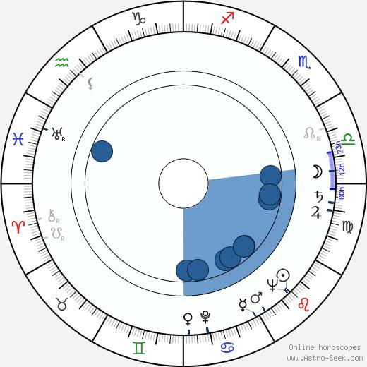 Bohumila Grögerová wikipedia, horoscope, astrology, instagram
