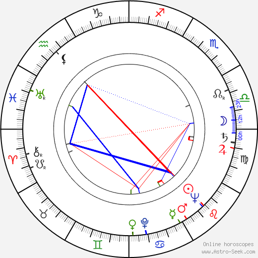 Bohumila Grögerová birth chart, Bohumila Grögerová astro natal horoscope, astrology