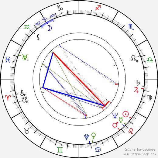 Czeslaw Przybyla день рождения гороскоп, Czeslaw Przybyla Натальная карта онлайн