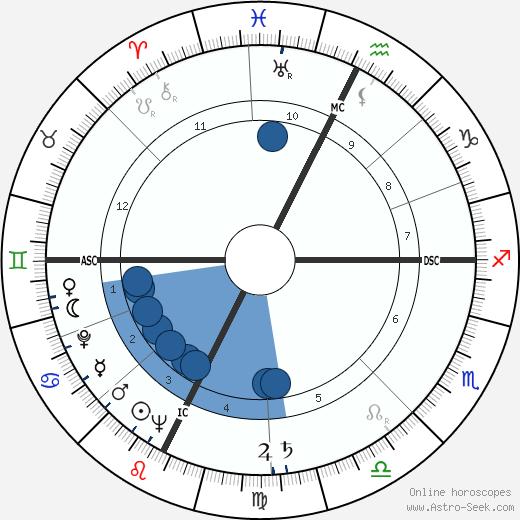 Danilo Nannini wikipedia, horoscope, astrology, instagram