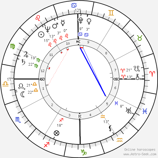 Esther Williams birth chart, biography, wikipedia 2019, 2020