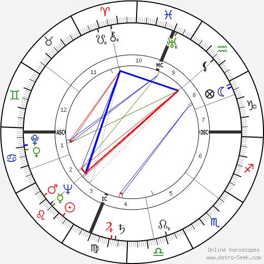 Eugene Moore день рождения гороскоп, Eugene Moore Натальная карта онлайн