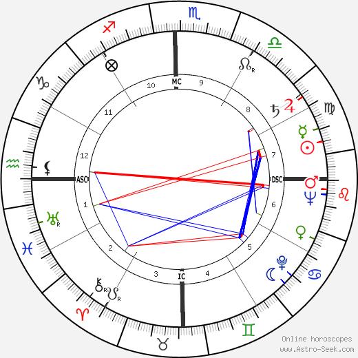 Fernando Fernán Gómez astro natal birth chart, Fernando Fernán Gómez horoscope, astrology
