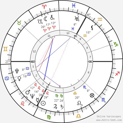 Franco Ossola birth chart, biography, wikipedia 2019, 2020