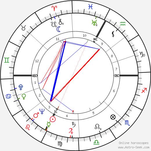 Franco Ossola birth chart, Franco Ossola astro natal horoscope, astrology