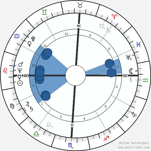 Frank Nicias Mitchell wikipedia, horoscope, astrology, instagram
