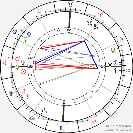 Frank Nicias Mitchell день рождения гороскоп, Frank Nicias Mitchell Натальная карта онлайн
