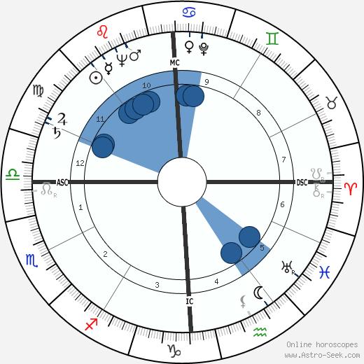 Frédéric Temple wikipedia, horoscope, astrology, instagram