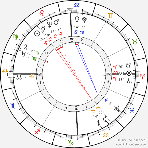 Frédéric Temple birth chart, biography, wikipedia 2019, 2020