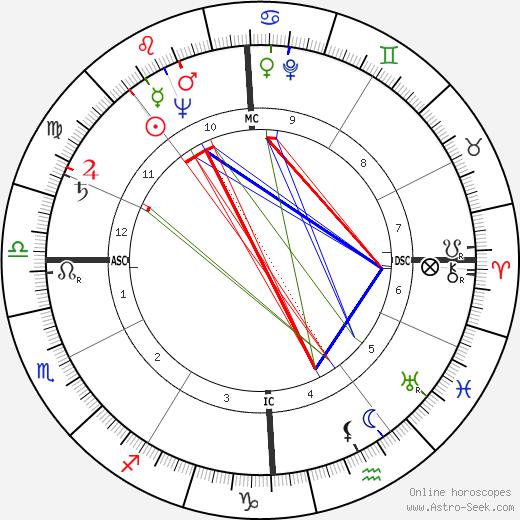 Frédéric Temple astro natal birth chart, Frédéric Temple horoscope, astrology