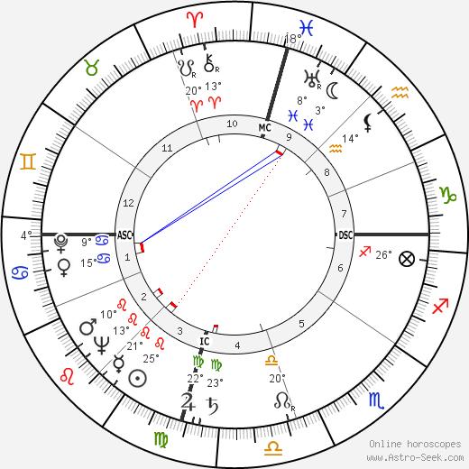 Gene Roddenberry tema natale, biography, Biografia da Wikipedia 2020, 2021