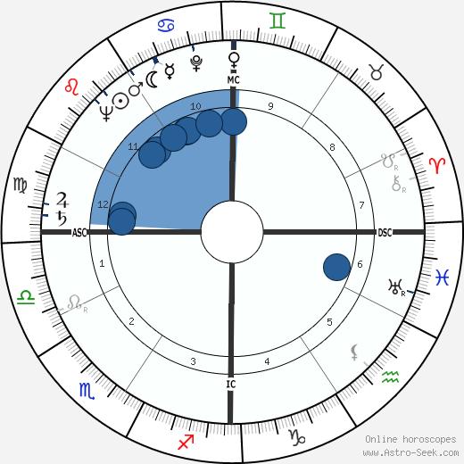Ira Progoff wikipedia, horoscope, astrology, instagram