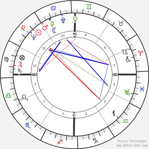 Ira Progoff день рождения гороскоп, Ira Progoff Натальная карта онлайн
