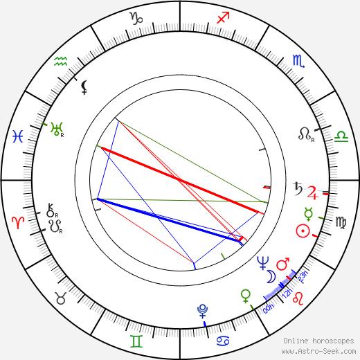 Ivan Teren birth chart, Ivan Teren astro natal horoscope, astrology