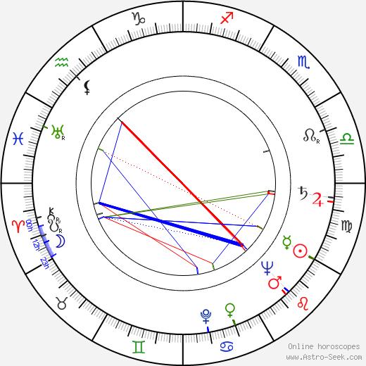 Ivo Gübel astro natal birth chart, Ivo Gübel horoscope, astrology