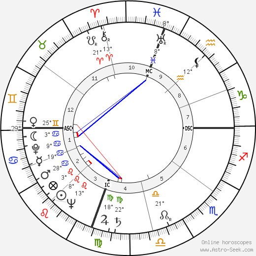Jack Kramer birth chart, biography, wikipedia 2019, 2020