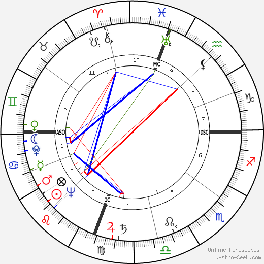 Jack Kramer astro natal birth chart, Jack Kramer horoscope, astrology