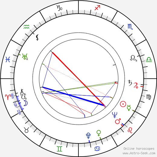Jan Batory birth chart, Jan Batory astro natal horoscope, astrology