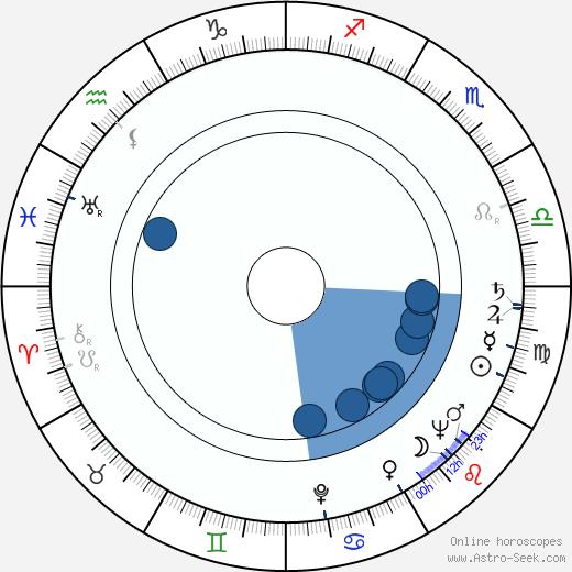 Jerzy Michotek wikipedia, horoscope, astrology, instagram
