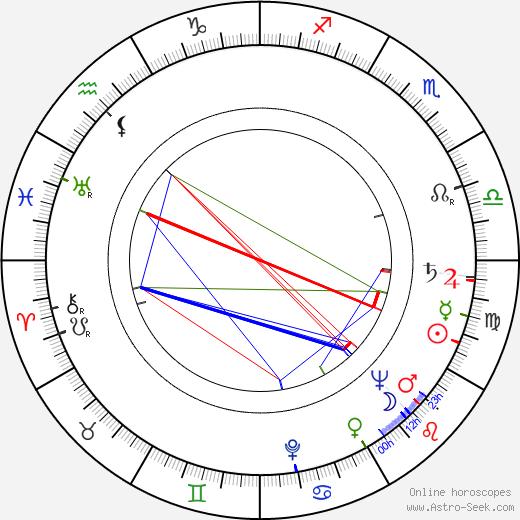 Jerzy Michotek birth chart, Jerzy Michotek astro natal horoscope, astrology