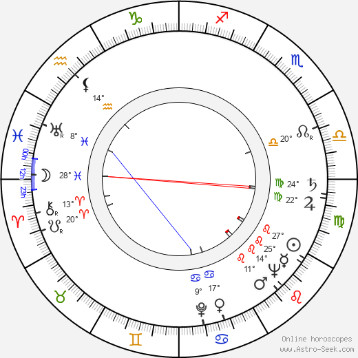 Kiril Ilinchev birth chart, biography, wikipedia 2019, 2020