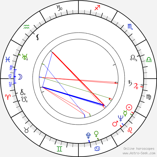 Kiril Ilinchev astro natal birth chart, Kiril Ilinchev horoscope, astrology