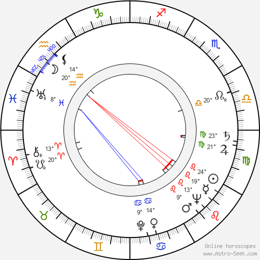 Lydia Litvyak birth chart, biography, wikipedia 2019, 2020