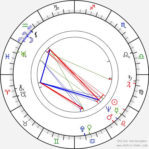 Lydia Litvyak astro natal birth chart, Lydia Litvyak horoscope, astrology