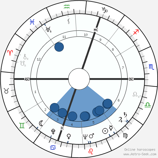 M. R. Reilly wikipedia, horoscope, astrology, instagram