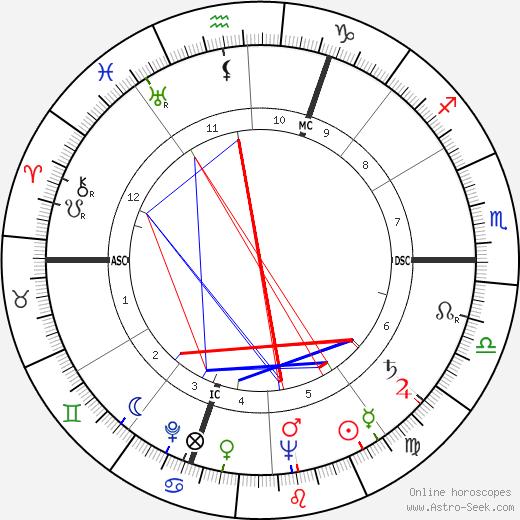 M. R. Reilly день рождения гороскоп, M. R. Reilly Натальная карта онлайн