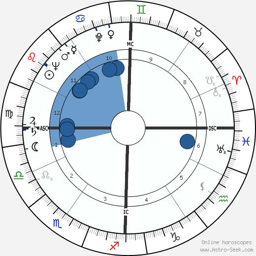 Manitas de Plata wikipedia, horoscope, astrology, instagram
