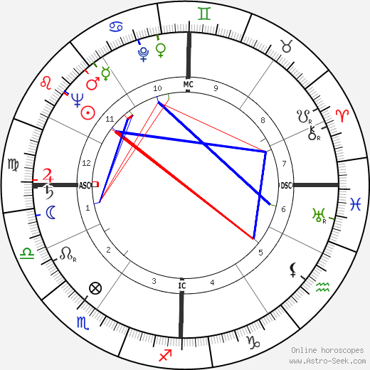Manitas de Plata tema natale, oroscopo, Manitas de Plata oroscopi gratuiti, astrologia