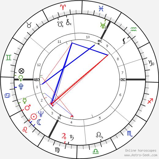Морис Ришар Maurice Richard день рождения гороскоп, Maurice Richard Натальная карта онлайн