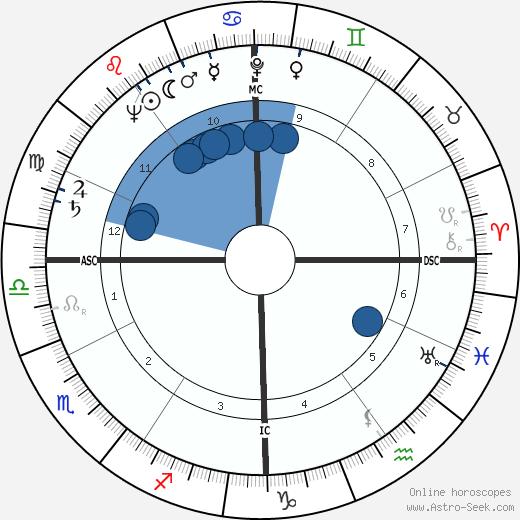 Mauro Gianneschi wikipedia, horoscope, astrology, instagram