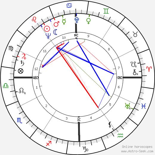 Mauro Gianneschi tema natale, oroscopo, Mauro Gianneschi oroscopi gratuiti, astrologia