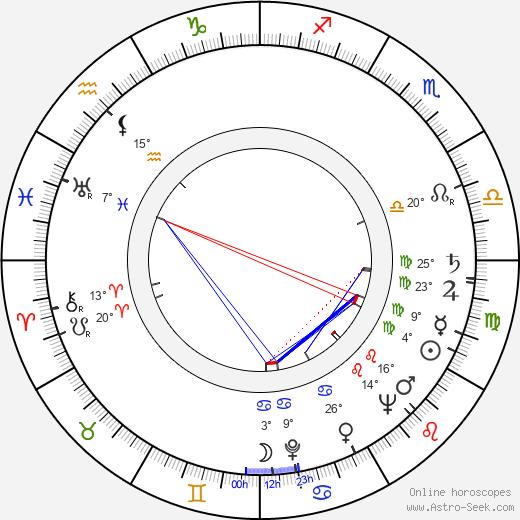 Nancy Kulp birth chart, biography, wikipedia 2020, 2021
