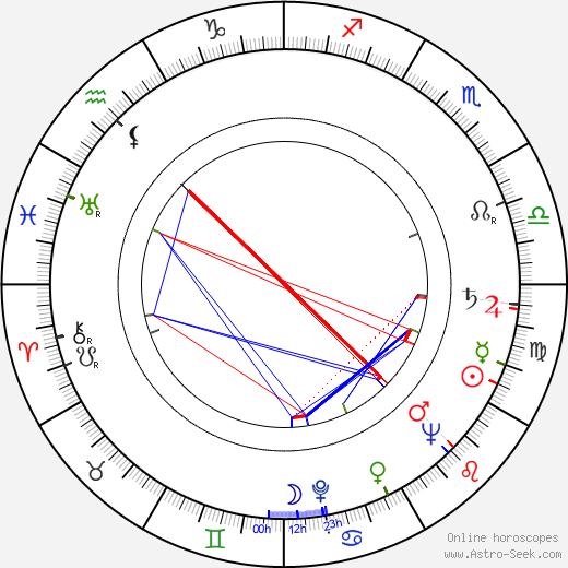 Nancy Kulp birth chart, Nancy Kulp astro natal horoscope, astrology