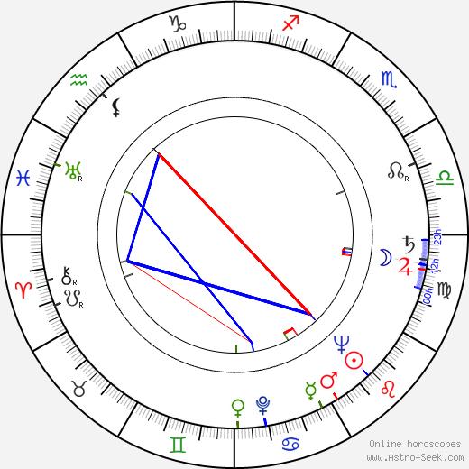 Petko Karlukovsky astro natal birth chart, Petko Karlukovsky horoscope, astrology