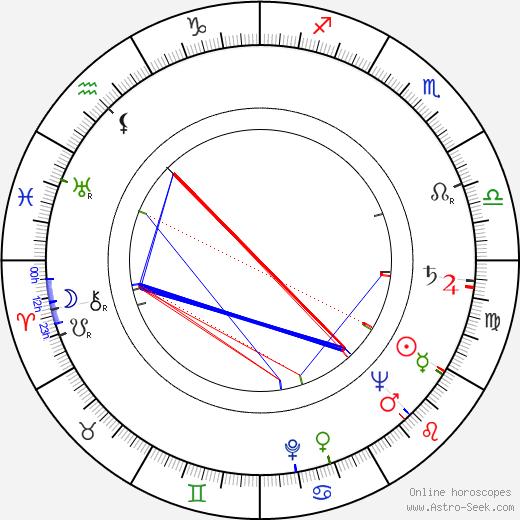 Siegfried Loyda astro natal birth chart, Siegfried Loyda horoscope, astrology