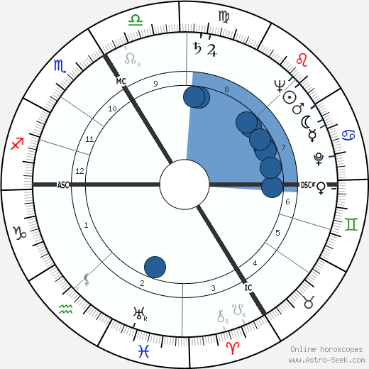 Simone Valère wikipedia, horoscope, astrology, instagram